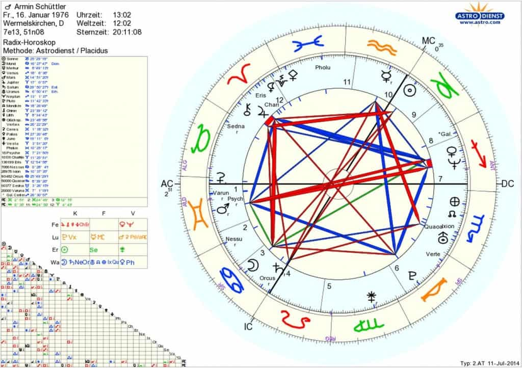 Horoskop Armin Schüttler Sternenstaubastrologie