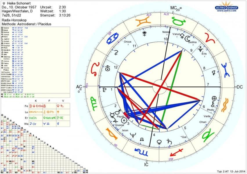 Horoskop Heike Schonert Astrologische Analyse