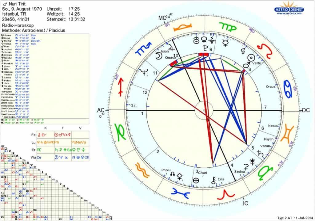 Horoskop Nuri Tirit Sternenstaubastrologie