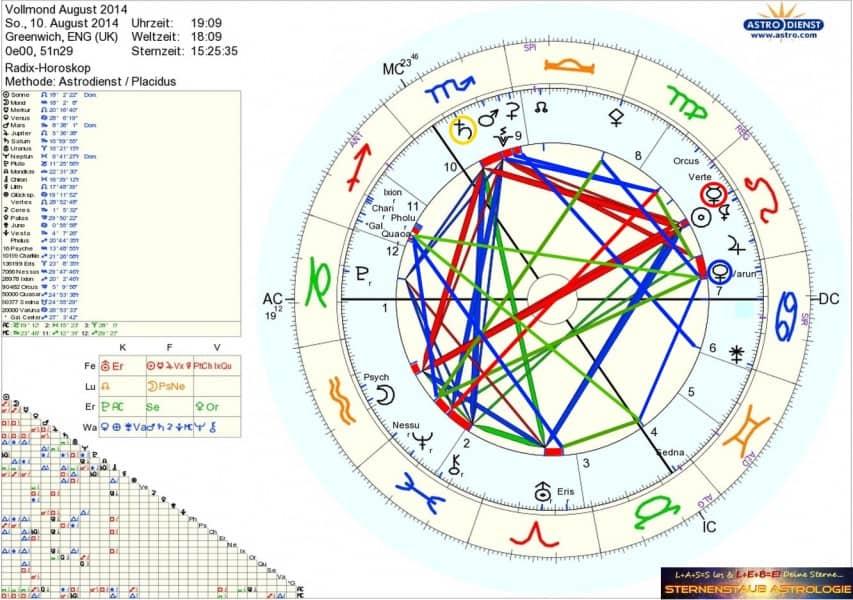 Horoskop August 2014 Vollmond