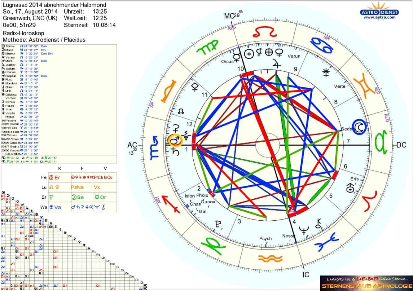 Horoskop August 2014 Lugnasad