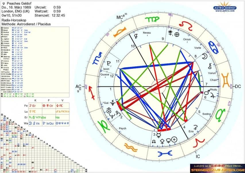 Horoskop Peaches Geldof