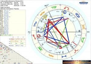 Horoskop Vollmond Mondfinsternis Oktober 2014