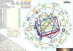Horoskop Wiedervereinigung Deutschland Transite Phasen 2015