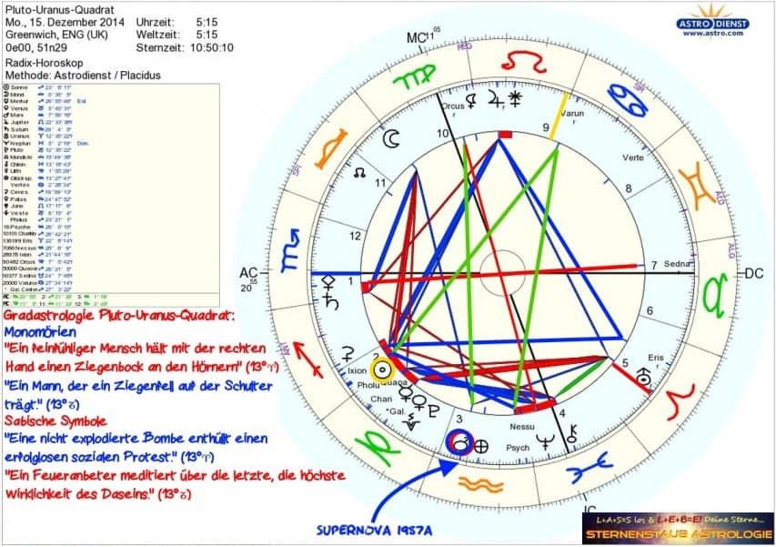 Horoskop Sternenstaubastrologie Pluto Uranus Quadrat Dezember 2014