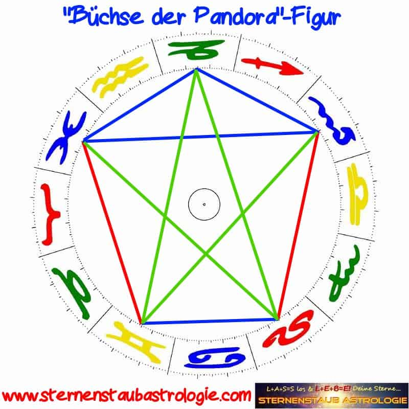 Büchse der Pandora Aspektfigur Horoskop