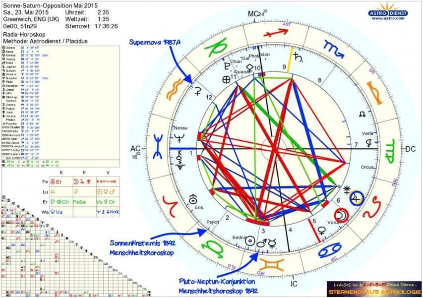 Sonne-Saturn-Opposition Mai 2015