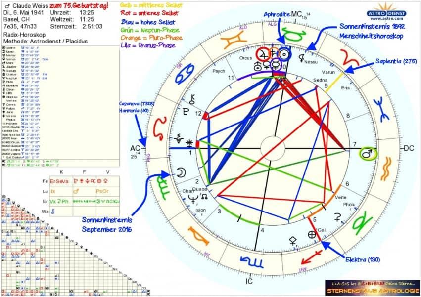 Horoskop Astrologe Claude Weiss