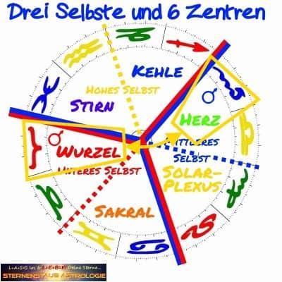 Tierkreis drei Selbste und sechs Zentren mit Mars Polarität