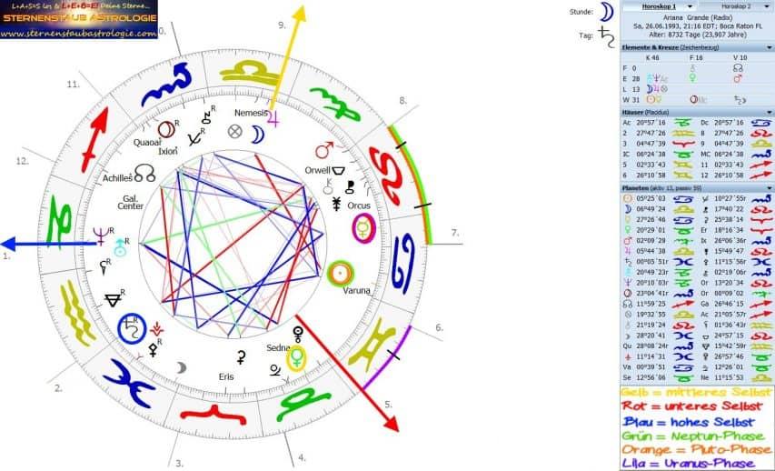 Horoskop Ariana Grande