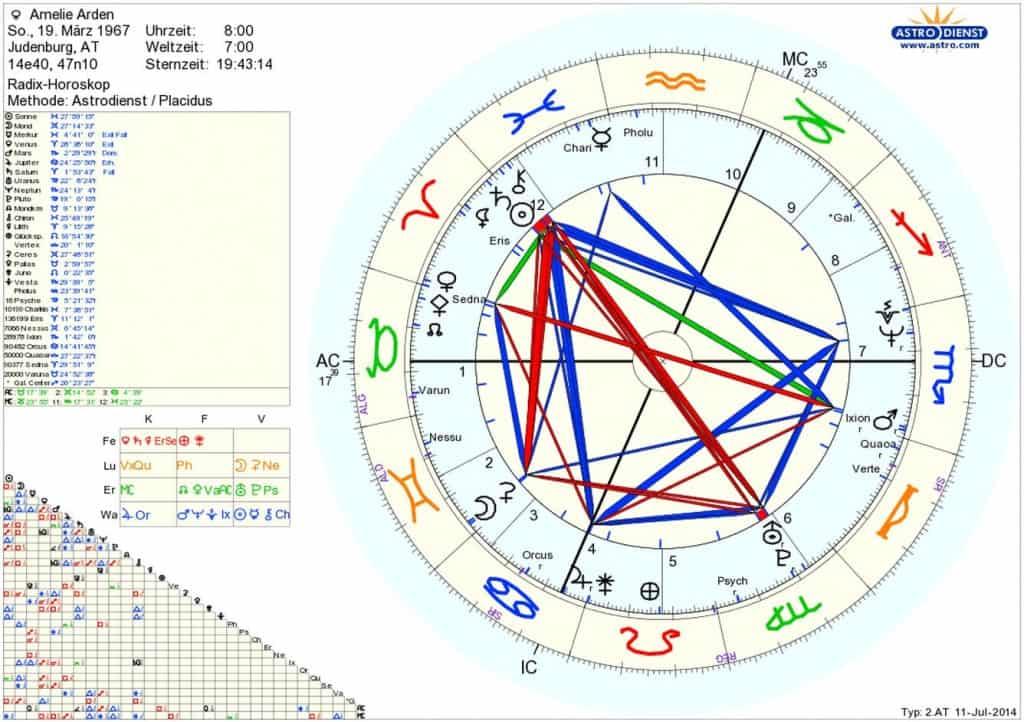 Horoskop Amelie Arden Sternenstaubastrologie