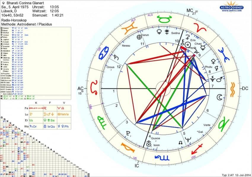 Horoskop Bharati Corinna Glanert Sternenstaubastrologie