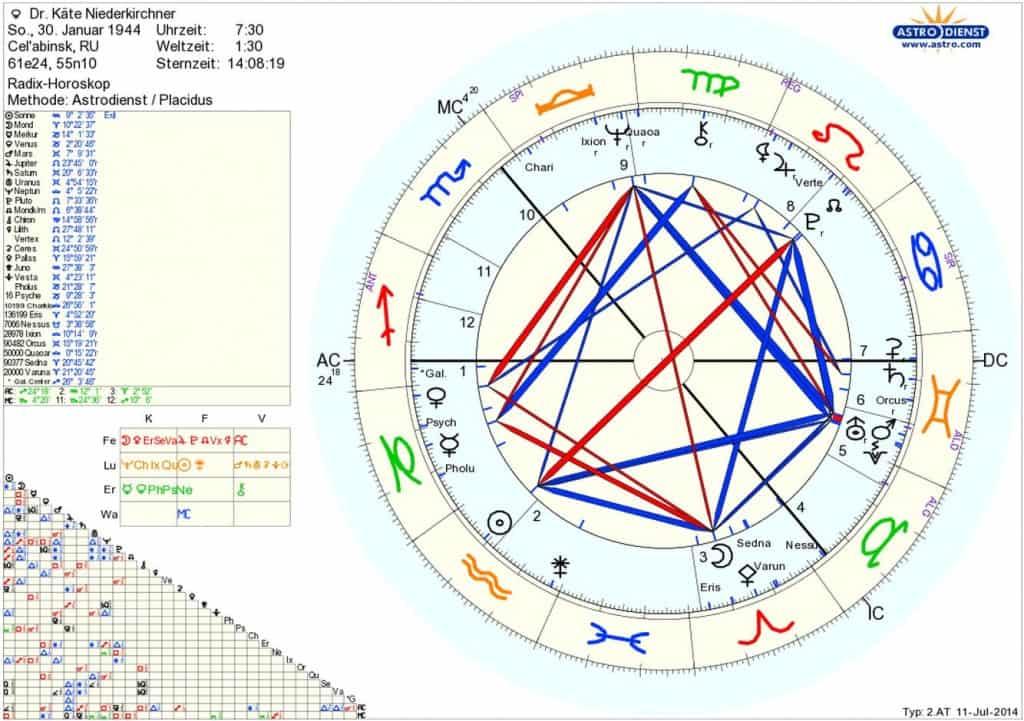 Horoskop Dr Kaete Niederkirchner Sternenstaubastrologie