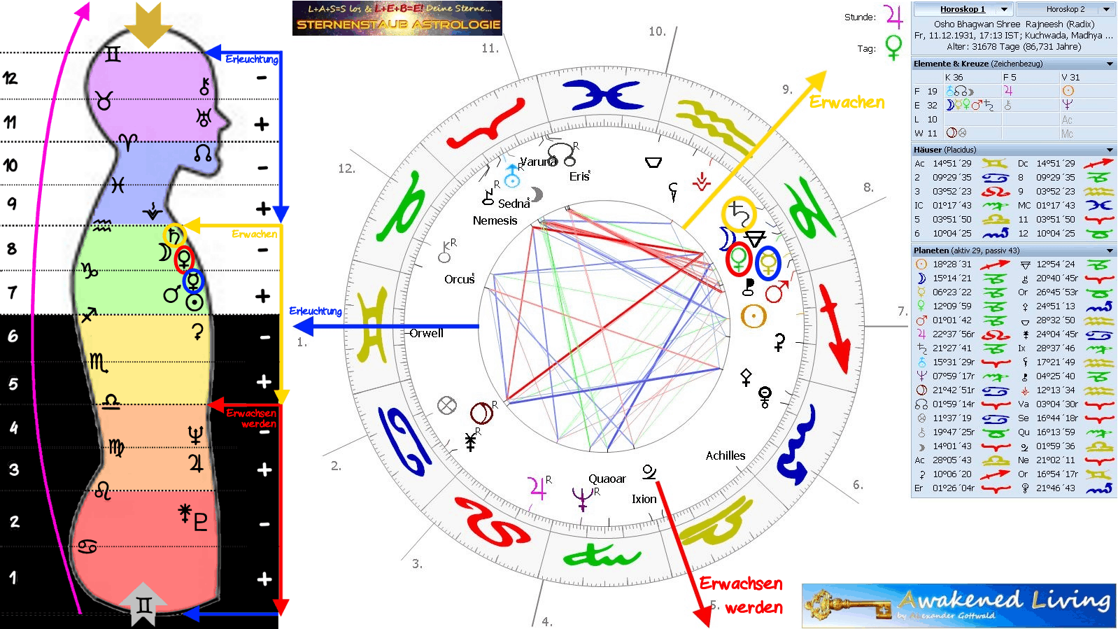 Astrologie-Grafik datiert