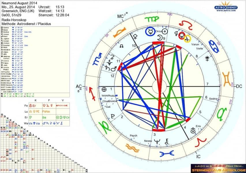 Horoskop August 2014 Neumond