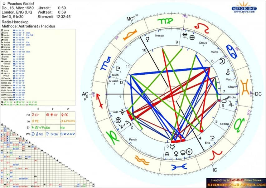 Horoskop Peaches Geldof