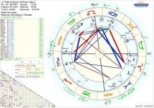 Horoskop Philip Seymour Hoffman