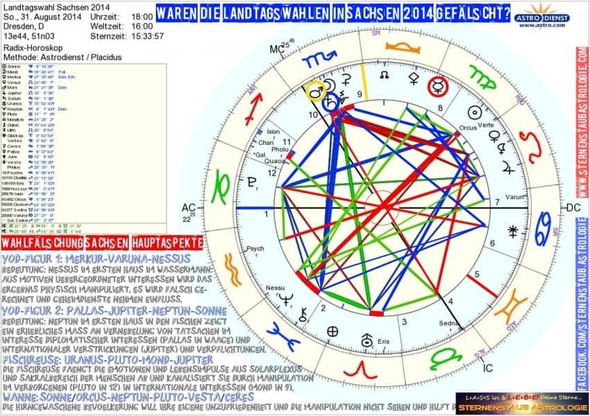 Horoskop der Landtagswahl in Sachsen 2014 Wahlbetrug