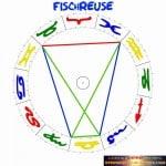 Fischreuse Aspektfigur Sternenstaubastrologie Horoskop