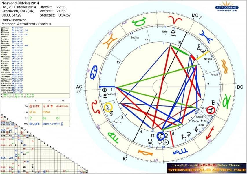Horoskop Neumond Sonnenfinsternis Oktober 2014
