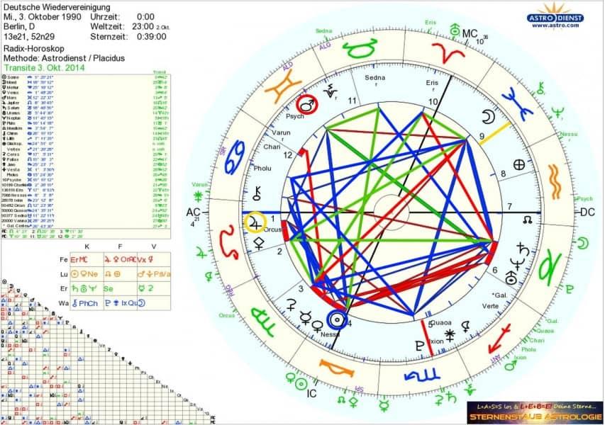 Horoskop Wiedervereinigung Deutschland 3. Oktober 1990