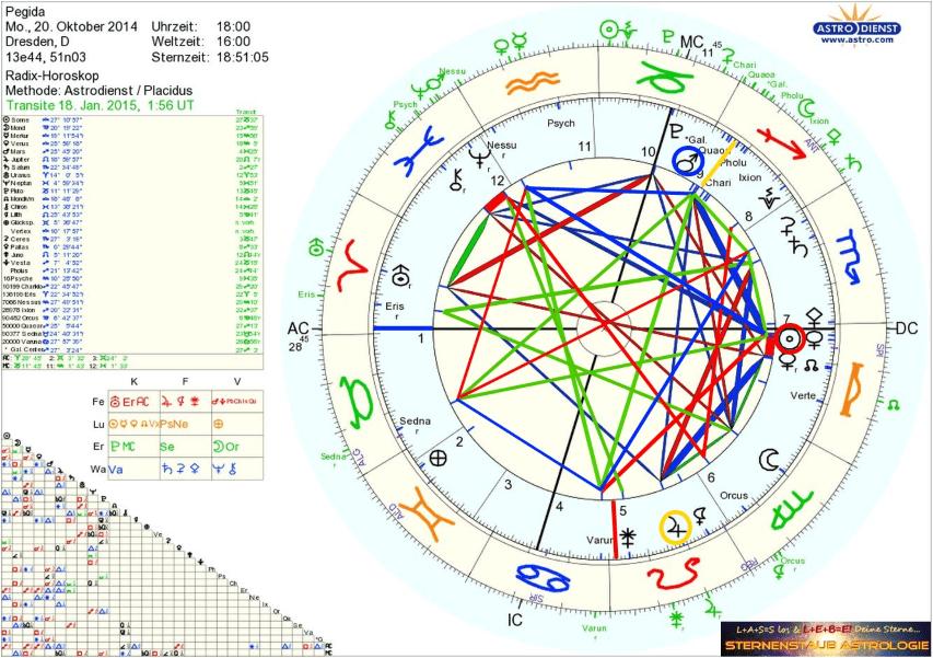 PEGIDA Horoskop Büchse der Pandora Astrologie