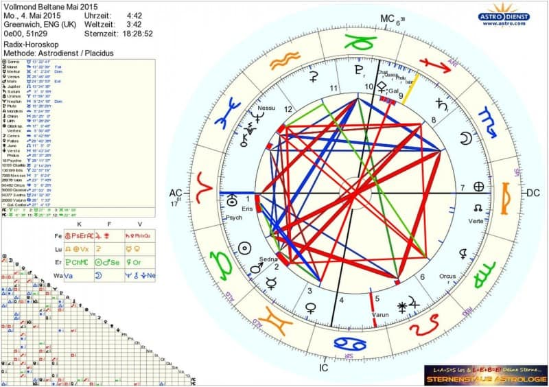 Horoskop Frankensteins Quadrat Vollmond Beltane Mai 2015
