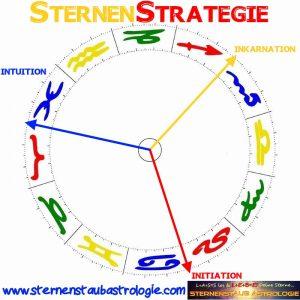 Sternenstrategie Sternenstaubastrologie Individuationstrigon