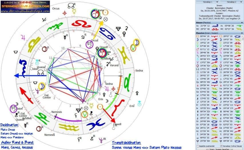 Horoskop Chester Bennington mit Todestransiten