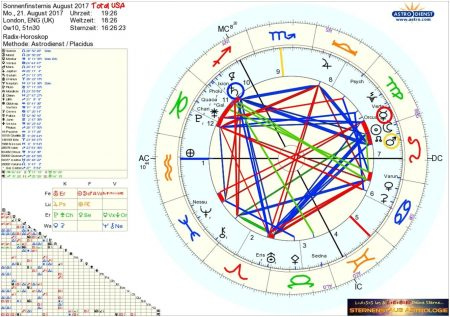 Horoskop Sonnenfinsternis USA August 2017