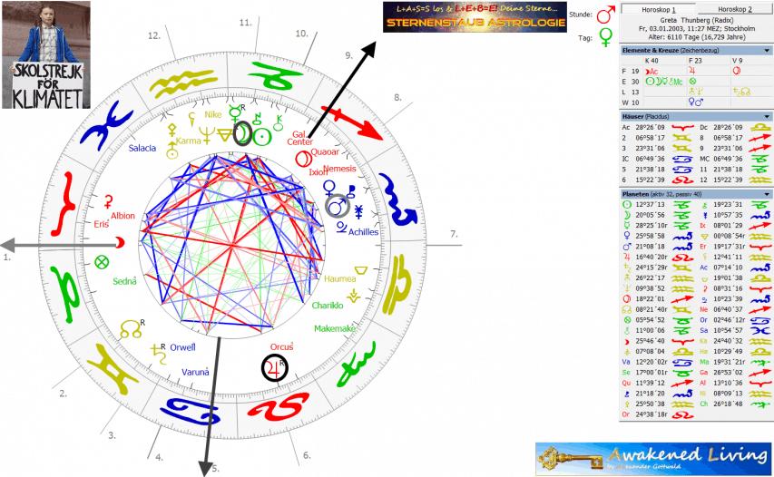 Horoskop Greta Thunberg Geburtszeithypothese 11 Uhr 27