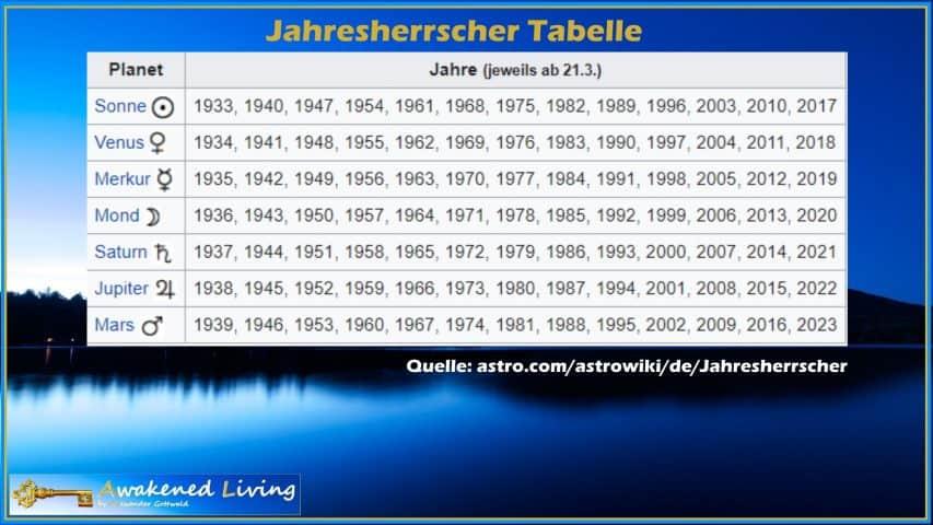 Jahresherrscher Tabelle Chaldäische Reihe