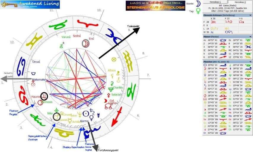 Horoskop Bill Gates linkdrehend Fixsterne Galaktische Zentren