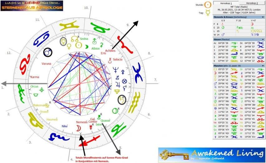 totale Mondfinsternis Mai 2021 Sternenstaubastrologie